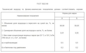 Чистота водорода по ГОСТ 3022-80