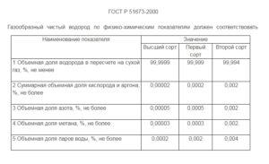 Чистота водорода по ГОСТ Р 51673-2000