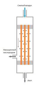 Мембрана для получения азота